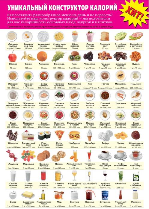Калорийность продуктов в картинках.