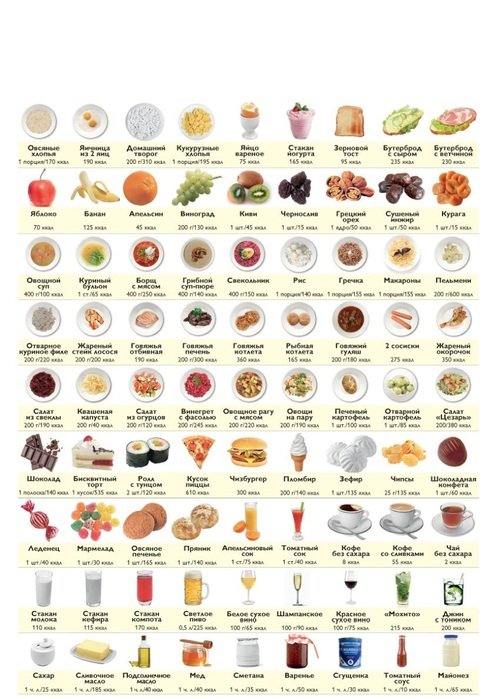 какая пища нужна для похудения