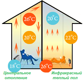 Инфракрасный теплый пол — экономично и полезно
