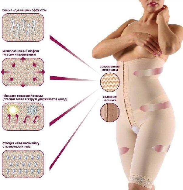 Компрессионное белье - принцип действия компрессионного белья
