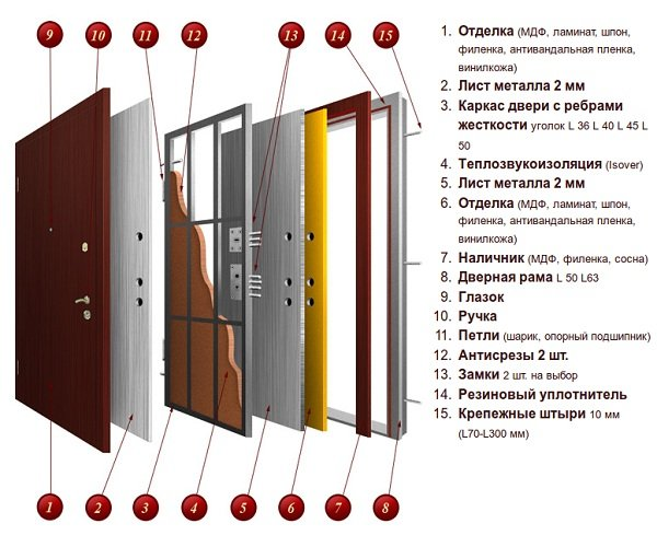 Конструкция входной двери.