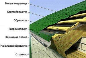 Крыша из металлочерепицы своими руками