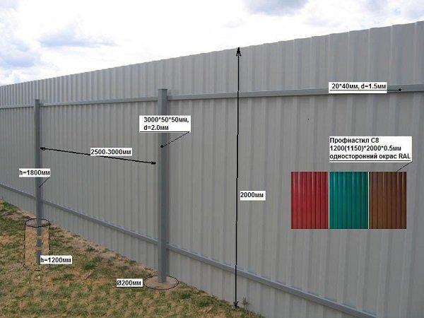 Забор из профнастила своими руками под уклон