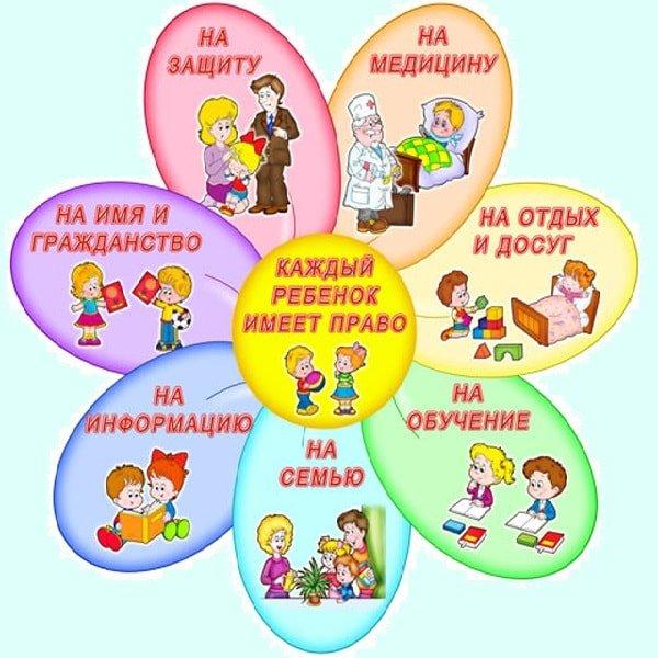 Права ребенка на здоровую и полноценную жизнь