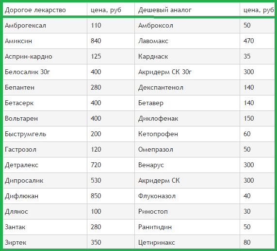 Список лекарств и их аналогов с ценами таблица 1