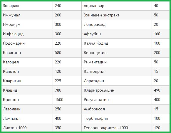 Список лекарств и их аналогов с ценами таблица 2