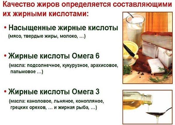 Насыщенные жирные кислоты в питании