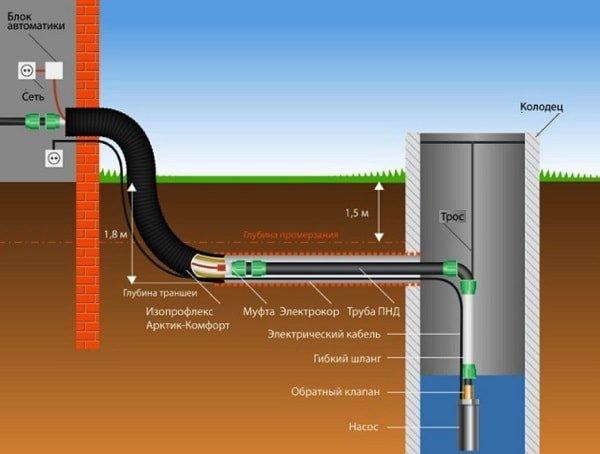 Как сделать водопровод из колодца своими руками