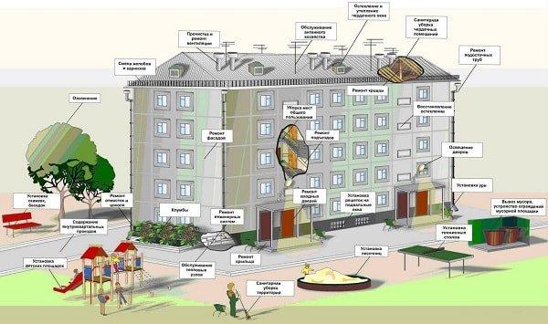 Многоквартирный дом — варианты обслуживания