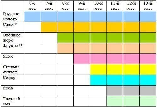 Введение прикорма с 6 месяцев таблица