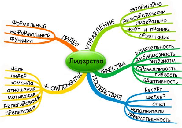 leadership 8 essay