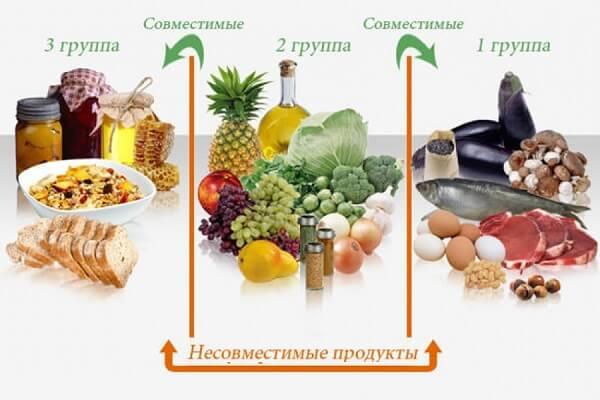 Принципы раздельного питания для похудения.