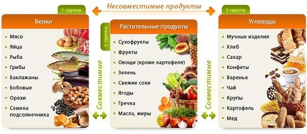 Раздельное питание для похудения – правила и запреты.