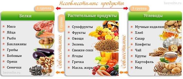 Раздельное питание для похудения – несовместимые продукты.