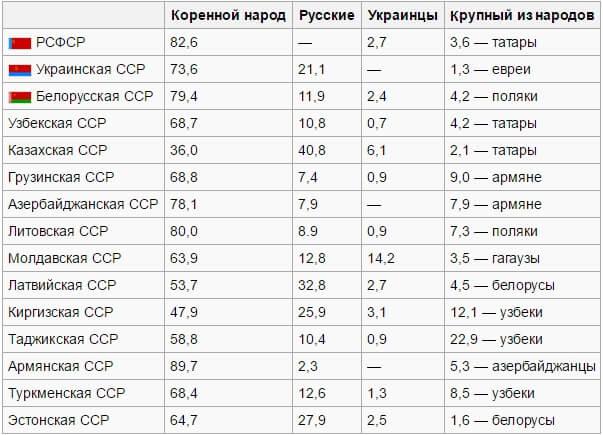 Советский народ в СССР национальности.
